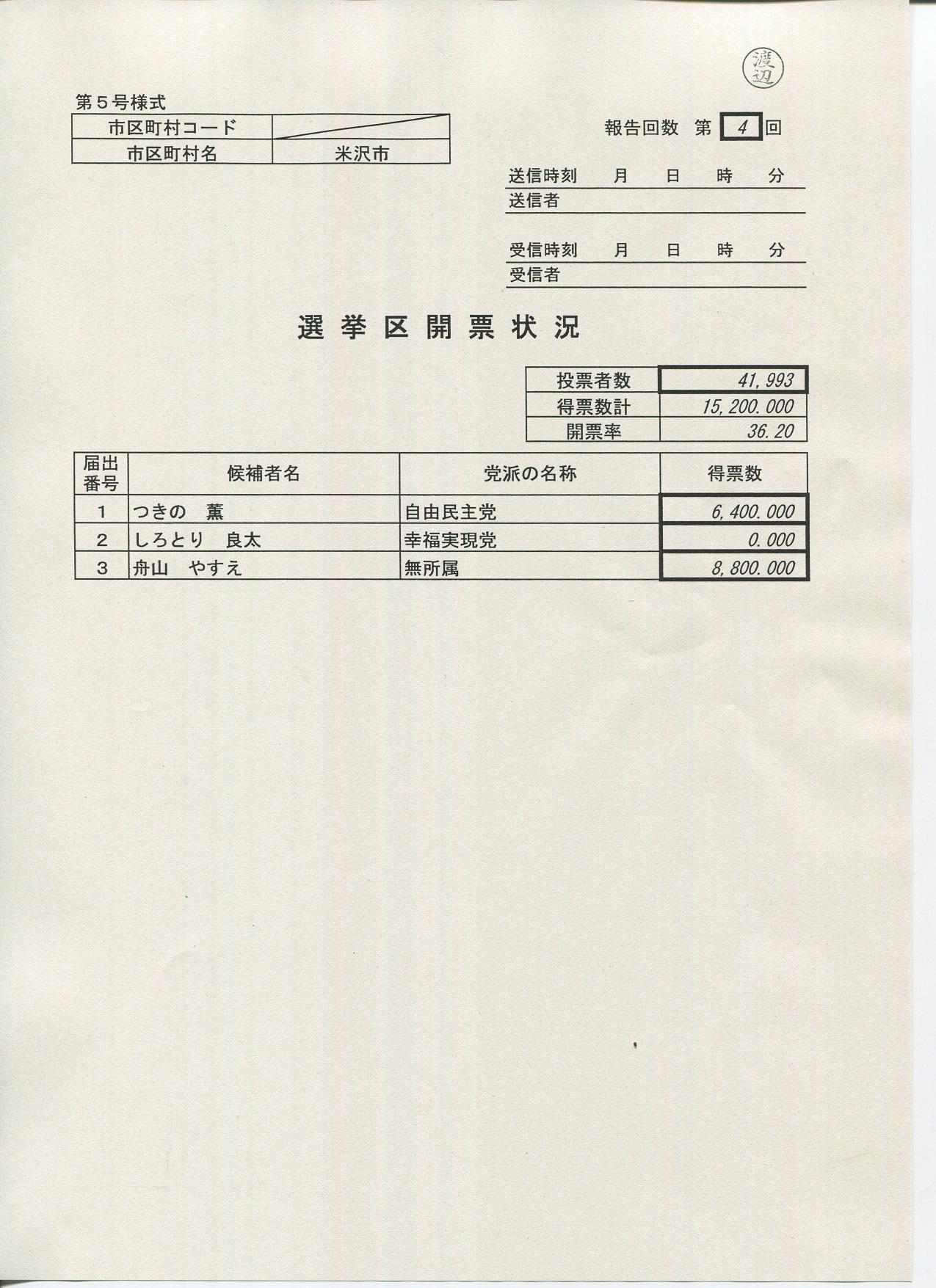 【平成28年7月10日執行参議院山形県選出議員通常選挙 選挙結果】